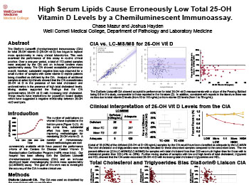 High Serum Lipids Cause Erroneously Low Total 25 Oh Vitamin